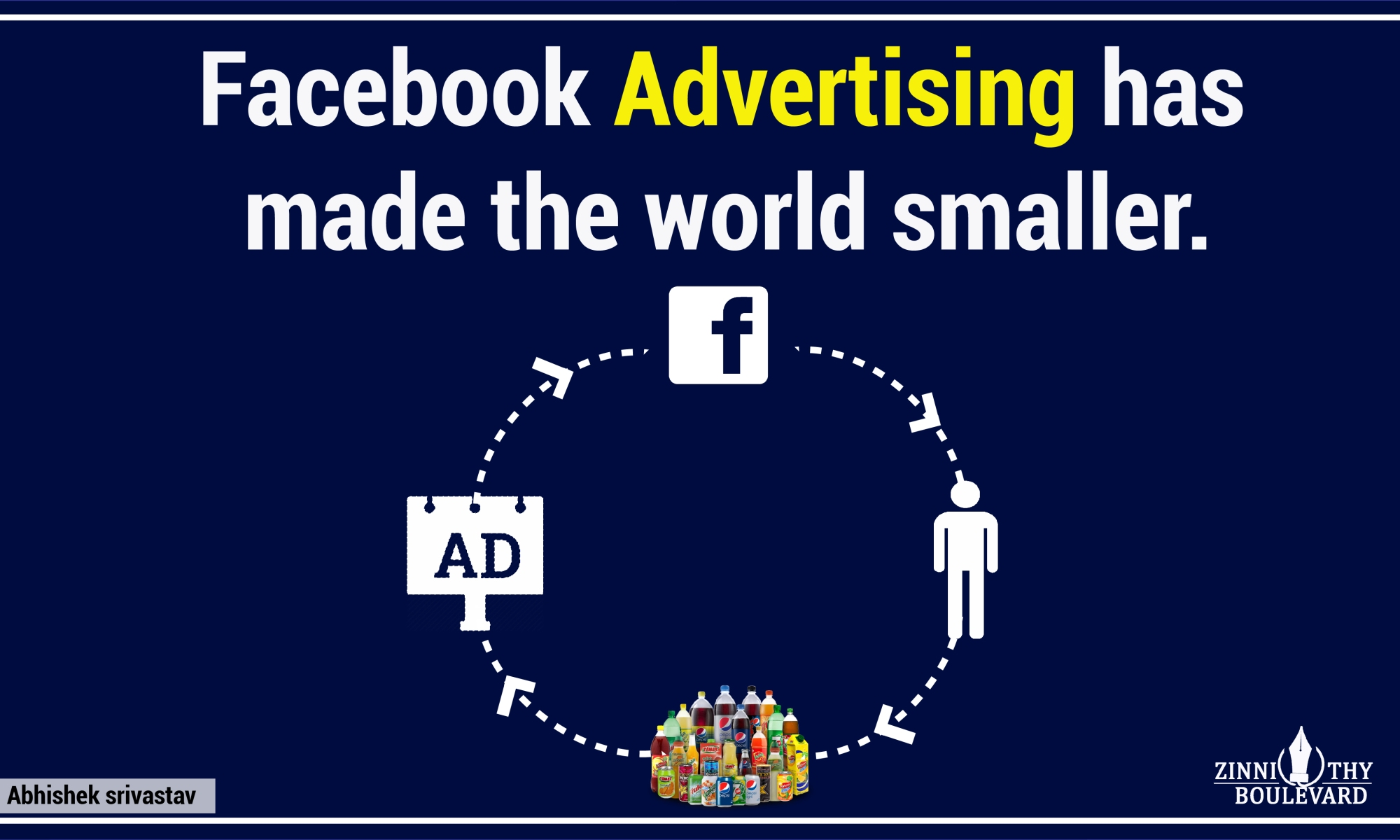 The World of Facebook Advertising