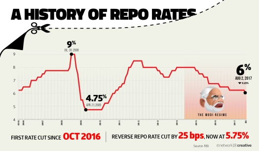 Repo Rate drops to 6% for the first time since 2010